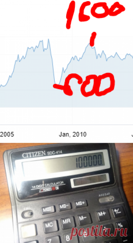 Финансовый кризис 2020 будет или нет? Как я заработаю более 100 000 рублей в случае кризиса | Накопим и умножим, наши деньги | Яндекс Дзен