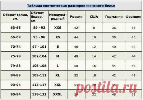 Таблица соответствие размеров женского белья. Не забудьте сохранить в свои закладочки