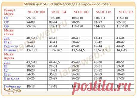 Las medidas y el patrón-base para 50-58 dimensiones