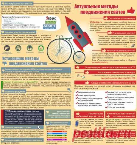 Инфографика: устаревшие и актуальные методы продвижения сайтов | iMarketing