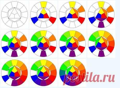 Цветовой круг сочетания цветов Иоханнеса Иттена