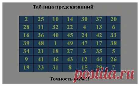 Предсказания Таблицы тибетцев. Достоверность 98%!   Большая Медведица   Яндекс Дзен