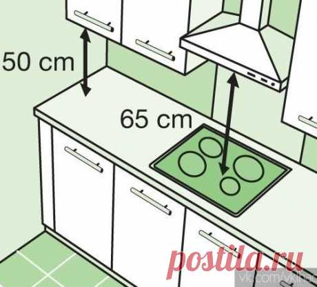 Интерьер -- полезные советы при планировке кухни