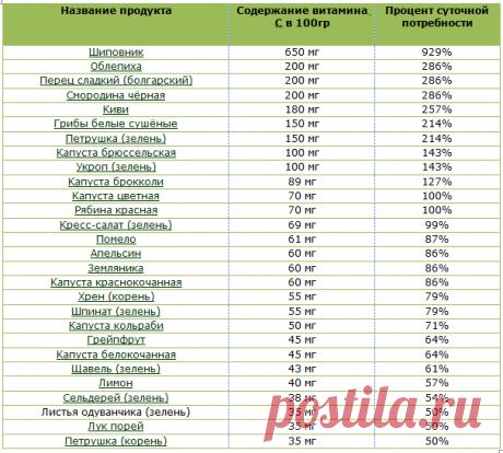 Чем заменить дорогостоящие имбирь и лимон?! | Светлана Миронова | Яндекс Дзен