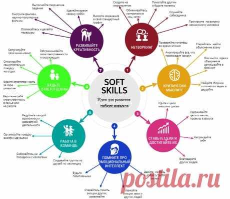 ИНФОГРАФИКА — Идеи для развития soft skills (гибких навыков)
