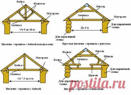 Стропильная система двускатной крыши: расчёт и устройство стропильной системы