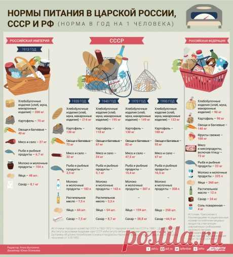 Интересное и наглядное сравнение норм питания в царской России и СССР