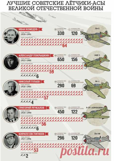 Los mejores pilotos-ases soviéticos de la Gran Guerra Patria (6 fotos)
