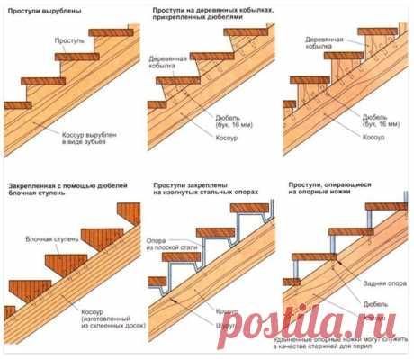 Памятки для тех, кто будет делать деревянную лестницу своими руками