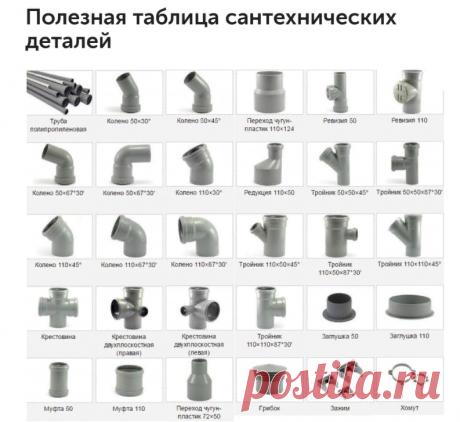 Полезная таблица сантехнических деталей