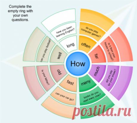 Вся база английского в одной инфографике - Vocabulary Booster