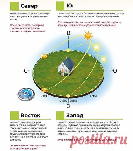 Правила расположения окон в частном доме | ЗАОКНОМ | Яндекс Дзен
