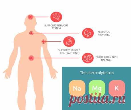 Симптомы дефицита калия в организме / Будьте здоровы