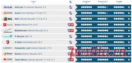 5 лучших антивирусов для Windows - Лайфхакер