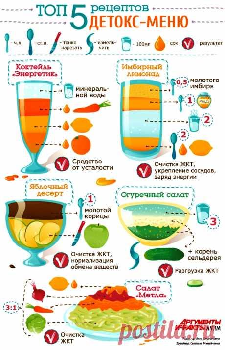 Топ 5 рецептов детокс-меню