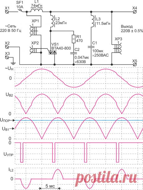 Как получить чистую синусоиду из модифицированной. Часть 1. Принципиальная электрическая схема силовых цепей стабилизатора с РТР мощностью SН = 1000 ВА изображена на Рисунке 3. Стабилизатор рассчитан на работу от сети переменного тока 220 В 50 Гц c нагрузкой, имеющей коэффициент мощности cos φН ≥ 0.7, и формирует выходное напряжение UН = 220 В ±1% во всем диапазоне нагрузок при изменении входного напряжения от 150 до 260 В.
