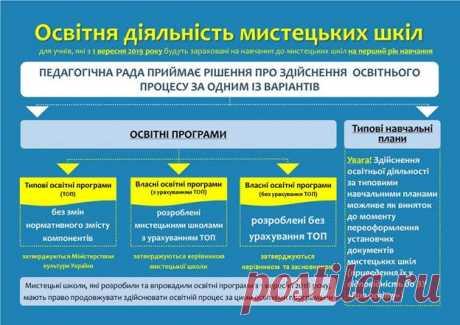 Міністерство культури України :: Роз'яснення щодо деяких питань здійснення освітньої діяльності у мистецьких школах