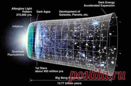 Почему наше понимание Вселенной необходимо пересмотреть