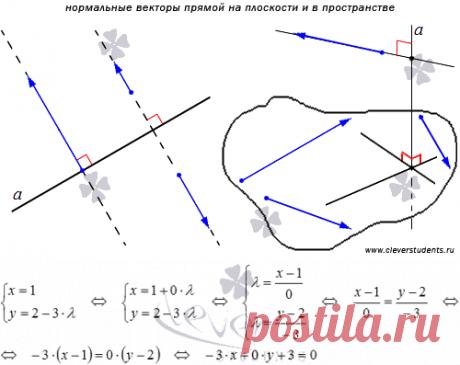 Нормальный вектор прямой.