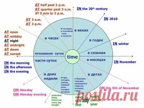 (25) Как правильно говорить о времени дня, суток, года по-английски #english #time #vocabulary #английский #время #времена года   Vocabulary