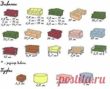 тому кто хочет обновить мебель,сколько нужно ткани на обивку.