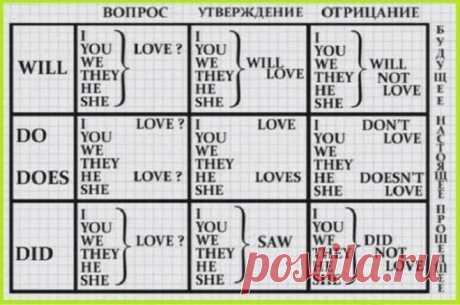 Эти Таблицы Заставят Вас Выучить Английский, Даже Если Вы Не Сильны В Языках
