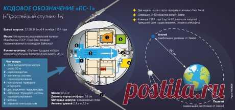 Первый искусственный спутник Земли: история запуска и позывные космического аппарата СССР