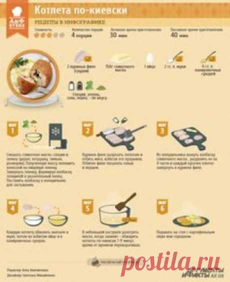 Рецепт в инфографике: котлета по-киевски | Рецепты в инфографике | Кухня | АиФ Украина