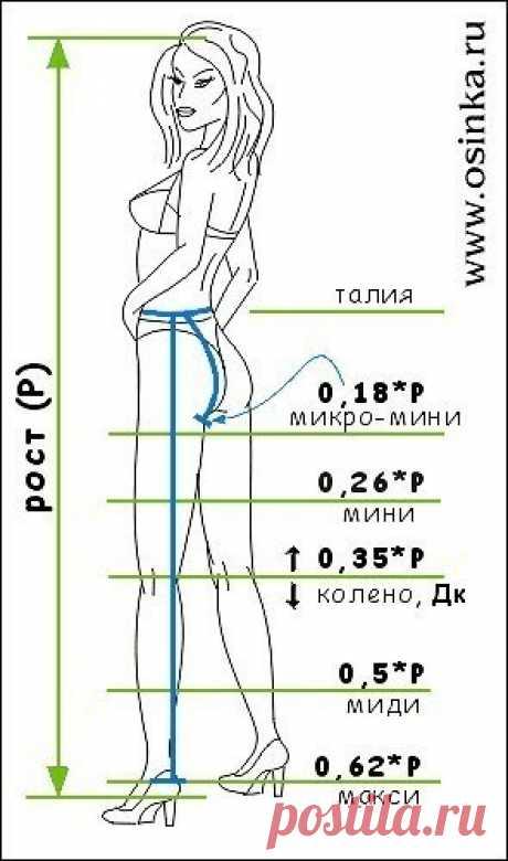 Самостоятельный расчет длины юбки!