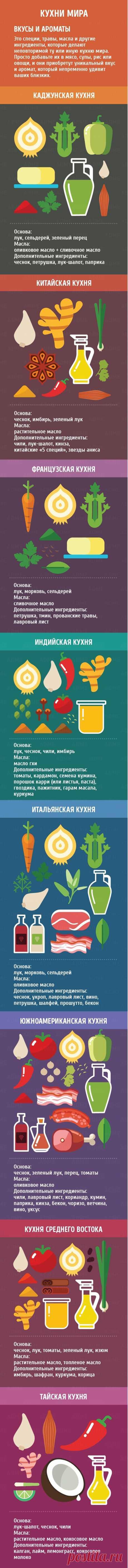 Кухни мира. Вкусы и ароматы.