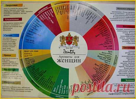 парфюмерия | Записи с меткой парфюмерия | Дневник Даккотта