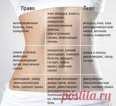 Именно так выглядит карта боли, советую сохранить, полезная таблица