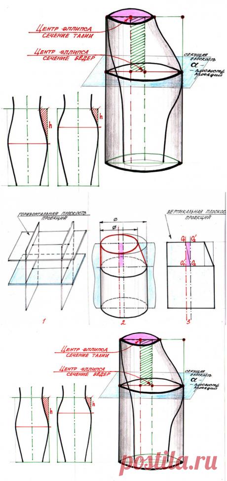 [Шитье] Как построить идеальную выкройку прямой юбки? Часть 2: расчет