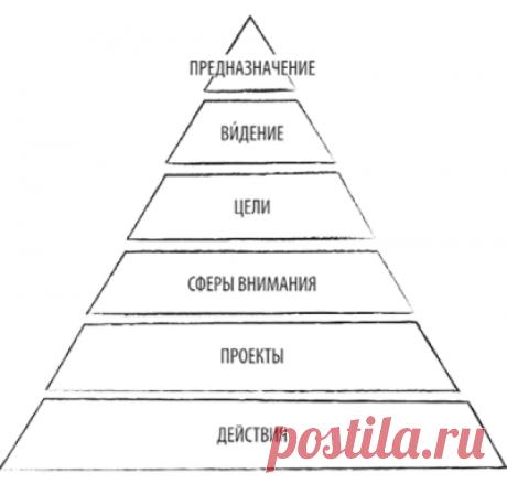 """Пирамида уровней внимания. Иллюстрация из книги """"Как привести дела в порядок - в школе и не только"""""""