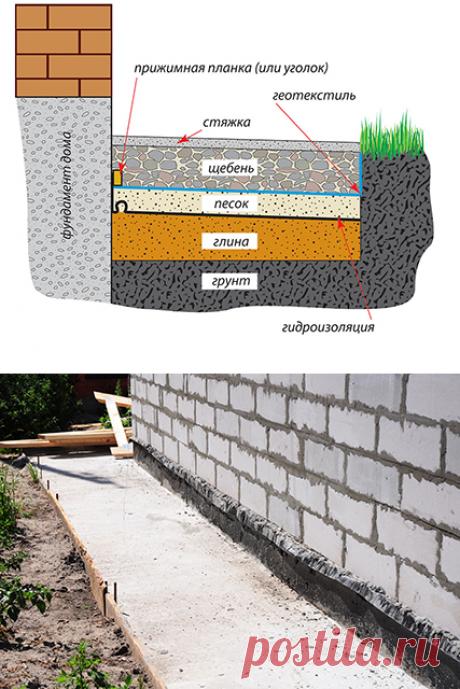 Устройство отмосток с цементопесчаной смесью