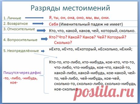 Блог репетитора по русскому языку
