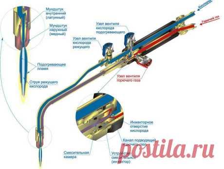 La cuchilla de gas por el metal: que escoger, como usar
