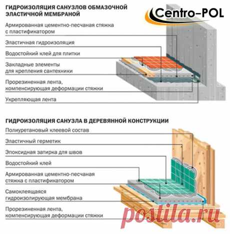 Гидроизоляция пола в ванной под плитку, как сделать и материалы