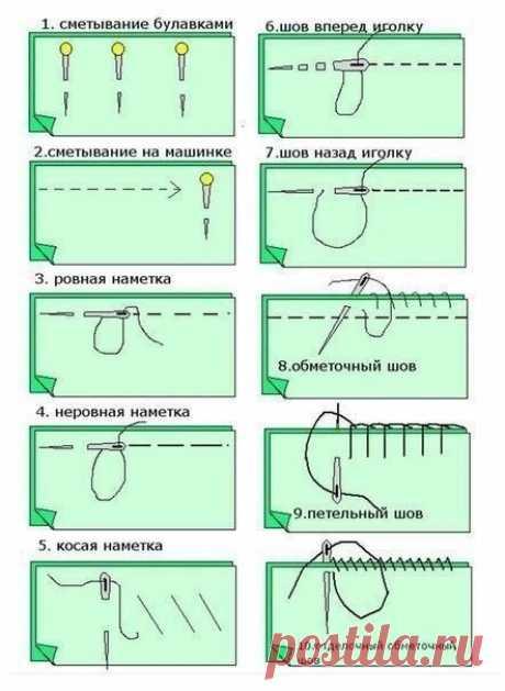 Виды швов Виды швовЧем больше разных видов швов вы знаете, тем проще подбирать идеально подходящий для очередной операции.