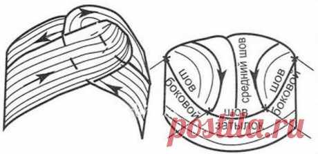 Чалма спицами: описание, схема, как связать своими руками, тюрбан крючком