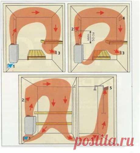 Вентиляция в бане: как сделать правильно своими руками