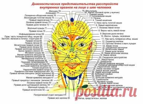 Что на лице написано, или Как по внешности определить диагноз