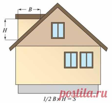 Как рассчитать количество сайдинга для обшивки дома, а также комплектующих и доборных элементов   Расчет количества сайдинга на дом весьма ответственный этап в отделочных работах. Ведь от того, настолько точно вы определите количество материала, будет зависеть и скорость работы, и ее стоимость.   Рассмотрим несколько способов и схем для самостоятельного вычисления с примерами и картинками.   Подробно опишем как сделать расчет площади сайдинга по стенам и фронтонам.   Суть ...