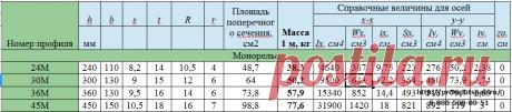 Монорельсы » ПромПутьСнабжение Уклон внутренних граней полок должен быть не более 12% для Балок марки М (Монорельс).h - высота; b - ширина полки; s - толщина стенки; t - средняя толщина полки; R - радиус внутреннего закругления; r - радиус закругления полки; I - момент инерции; W - момент сопротивления; i - радиус инерции; S - статический момент полусечения; Zo- расстояние от оси у-у до наружной грани стенки.