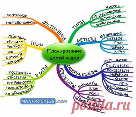Планирование целей и дел. Что такое планирование целей и дел, из каких этапов оно состоит, что такое план и каких типов он бывает, какие есть методы планирования, как планировать самореализацию и какие есть результаты планирования
