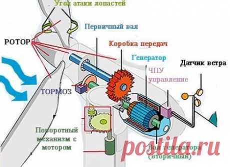 Vetrogeneratory para la casa privada por las manos