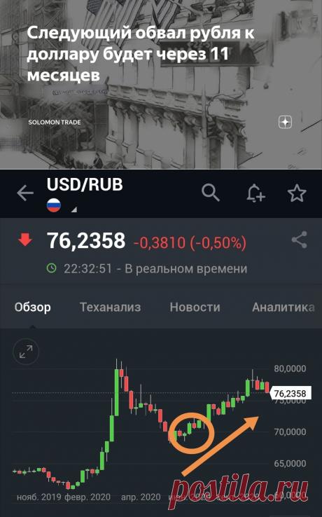 Следующий обвал рубля к доллару будет через 11 месяцев | Solomon Trade | Яндекс Дзен