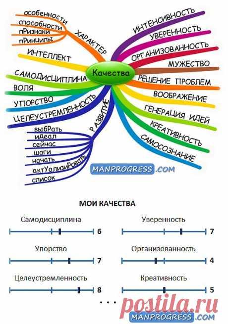 Развитие личных качеств. Что такое качество, какие личные качества есть у человека, для чего они используются и как их развивать