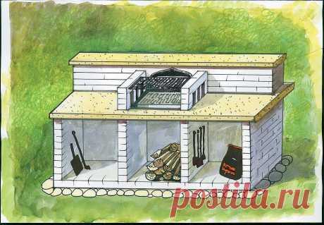 Строительство барбекю. Сделай сам Самое простое стационарное барбекю представляет собой П-, ПП- или ППП-образную конструкцию из кирпича высотой около метра. Решетки для углей и пищи встраивают в кирпич или покупают отдельно печь и располагают на столешнице.
