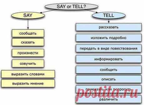 Глаголы-синонимы в английском / Неформальный Английский
